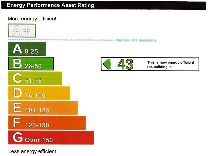 Ash House Energy Performance Chart